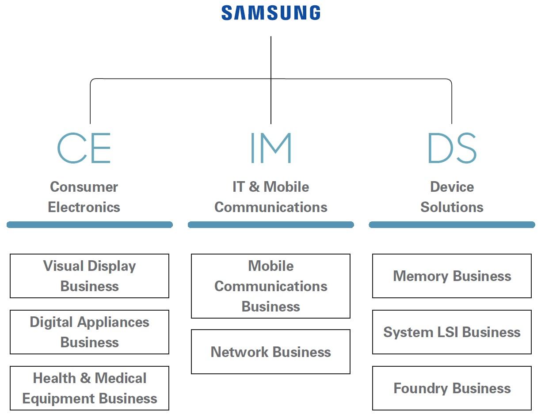 Samsung Organizational Structure